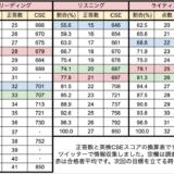 【英検1級一次】CSEと素点の換算表 2018年3回