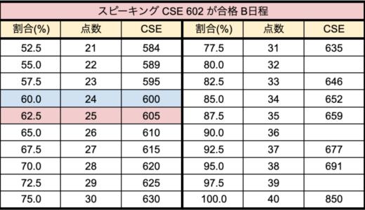 【英検1級二次】CSEと素点の換算表 2018年3回