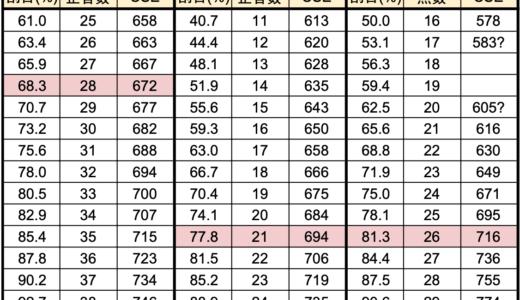 【英検1級一次】素点とCSEスコアの対照表 2020-1
